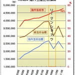 どこまで進む?  ホンダと日産が海外生産シフトを加速 ! - ホンダ 海外生産比率推移