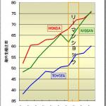 どこまで進む?  ホンダと日産が海外生産シフトを加速 ! - 海外生産比率3社比較