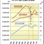 どこまで進む?  ホンダと日産が海外生産シフトを加速 ! - トヨタ 海外生産比率推移