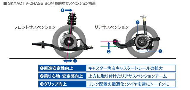 「燃費性能はリッター22.4km! 新型マツダ アテンザスカイアクティブディーゼルに注目」の22枚目の画像