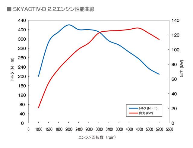 「燃費性能はリッター22.4km! 新型マツダ アテンザスカイアクティブディーゼルに注目」の5枚目の画像