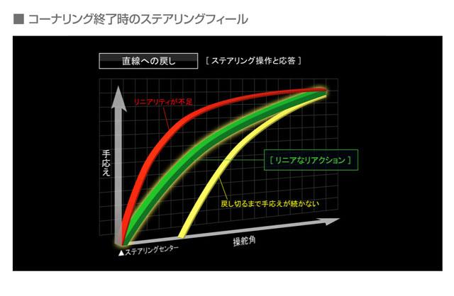 「燃費性能はリッター22.4km! 新型マツダ アテンザスカイアクティブディーゼルに注目」の29枚目の画像