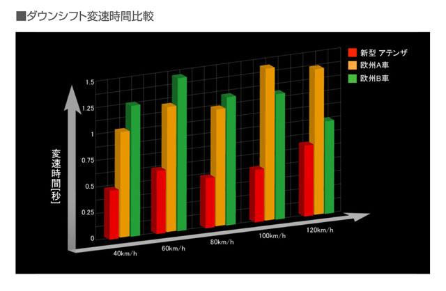 「燃費性能はリッター22.4km! 新型マツダ アテンザスカイアクティブディーゼルに注目」の25枚目の画像