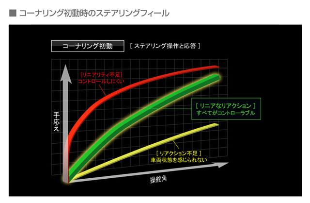 「燃費性能はリッター22.4km! 新型マツダ アテンザスカイアクティブディーゼルに注目」の24枚目の画像