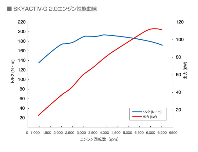 「燃費性能はリッター22.4km! 新型マツダ アテンザスカイアクティブディーゼルに注目」の10枚目の画像