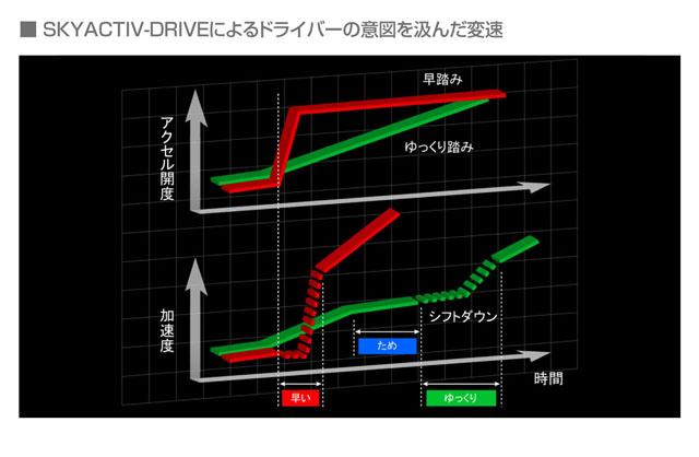 「燃費性能はリッター22.4km! 新型マツダ アテンザスカイアクティブディーゼルに注目」の30枚目の画像