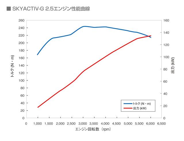「燃費性能はリッター22.4km! 新型マツダ アテンザスカイアクティブディーゼルに注目」の7枚目の画像