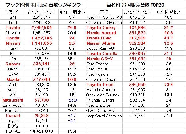 「欧米に於ける2012年度の日本車販売番付はこうなっている !」の1枚目の画像