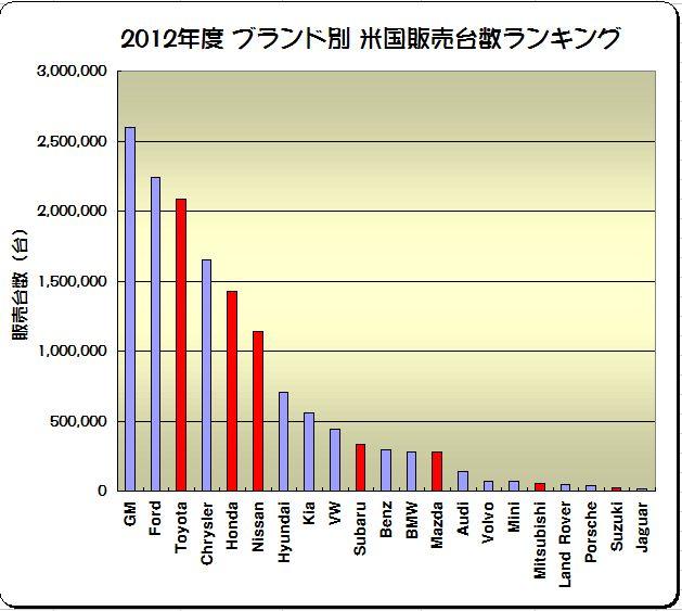 「欧米に於ける2012年度の日本車販売番付はこうなっている !」の2枚目の画像