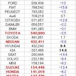 「欧米に於ける2012年度の日本車販売番付はこうなっている !」の6枚目の画像ギャラリーへのリンク