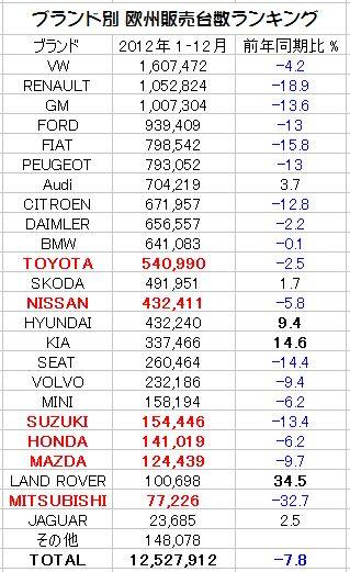 「欧米に於ける2012年度の日本車販売番付はこうなっている !」の4枚目の画像