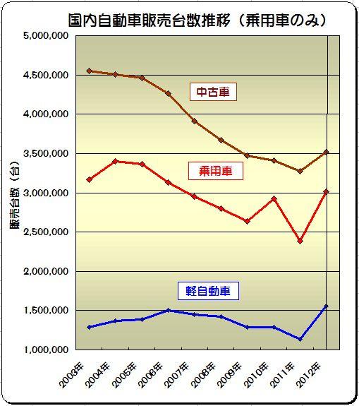 2012年度新車販売が大幅増 今後の好調維持は政策次第 国内自動車販売台数推移(乗用車のみ