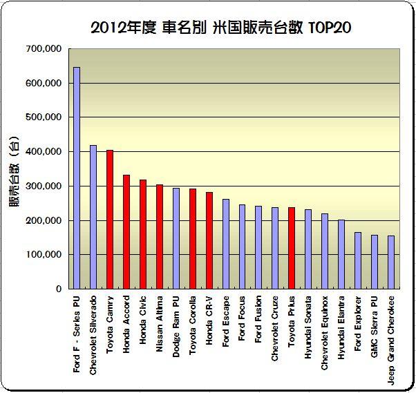 「欧米に於ける2012年度の日本車販売番付はこうなっている !」の3枚目の画像