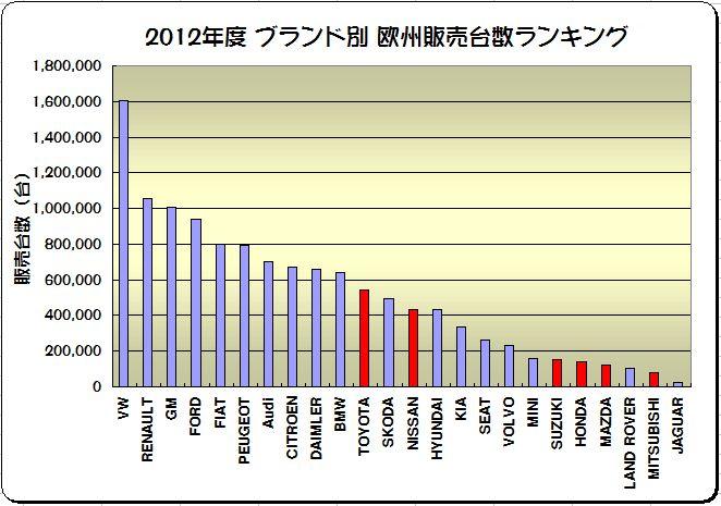 「欧米に於ける2012年度の日本車販売番付はこうなっている !」の5枚目の画像