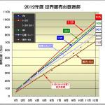 2012年度 トヨタ世界販売推移