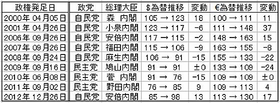「「円安」が日本の自動車業界に与える影響はこんなに大きい ! アベノミクス効果か?」の2枚目の画像