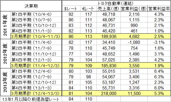 「「円安」が日本の自動車業界に与える影響はこんなに大きい ! アベノミクス効果か?」の3枚目の画像