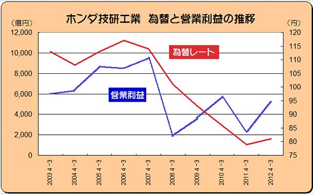 「「円安」が日本の自動車業界に与える影響はこんなに大きい ! アベノミクス効果か?」の8枚目の画像