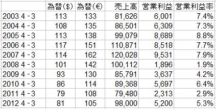 「「円安」が日本の自動車業界に与える影響はこんなに大きい ! アベノミクス効果か?」の5枚目の画像