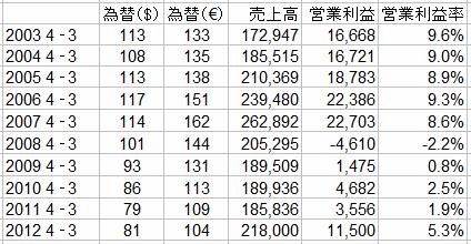 「「円安」が日本の自動車業界に与える影響はこんなに大きい ! アベノミクス効果か?」の6枚目の画像