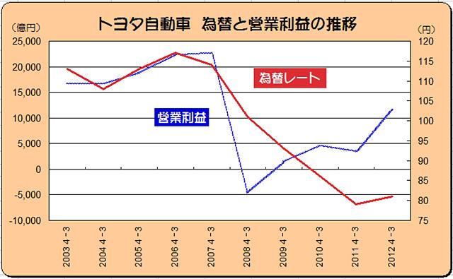 「「円安」が日本の自動車業界に与える影響はこんなに大きい ! アベノミクス効果か?」の7枚目の画像