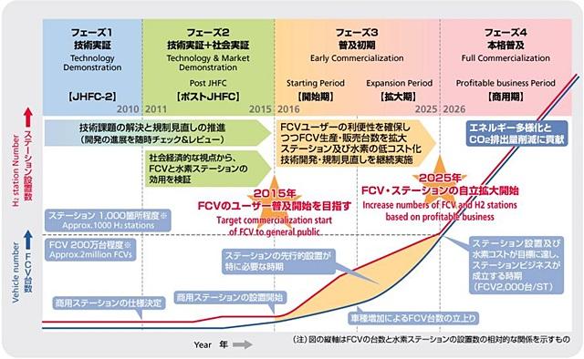 FCV展開計画 (出展 水素供給・利用技術研究組合)