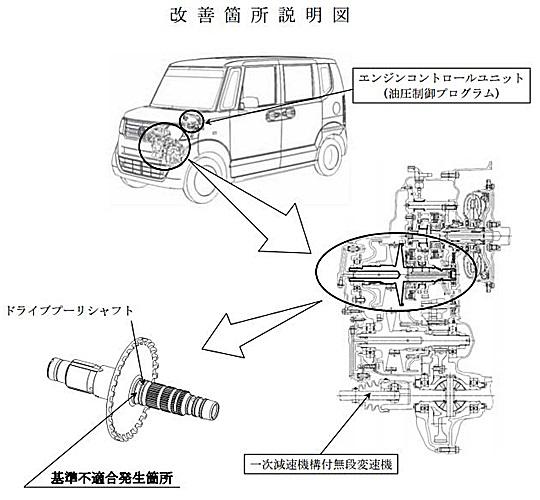 ホンダ Nシリーズ リコール情報