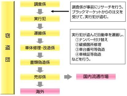 (出展 官民合同プロジェクトチーム )