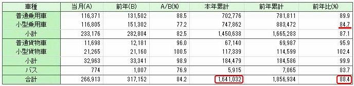 登録車販売台数 (出展 日本自動車販売協会連合会)