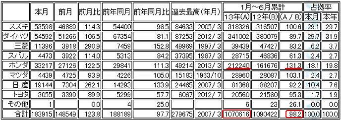 軽自動車販売台数 (出展 全国軽自動車協会連合会)
