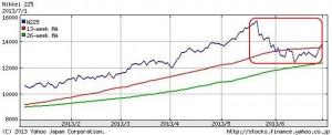 日経平均株価推移 (出展 Yahoo)