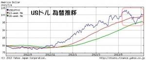 ドル為替推移