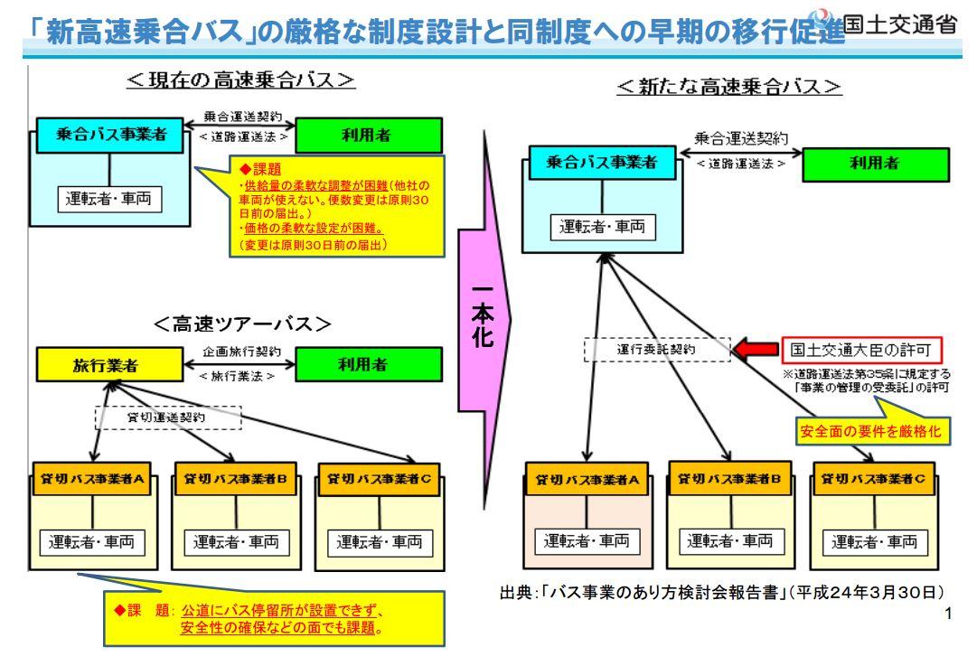 新高速乗合バス制度 (出展 国土交通省)