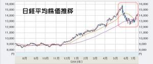 日経平均 株価推移