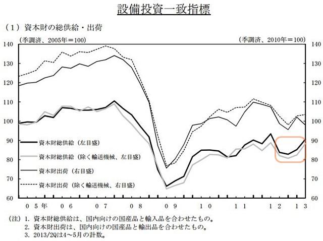 機械設備投資推移(出展 日本銀行)