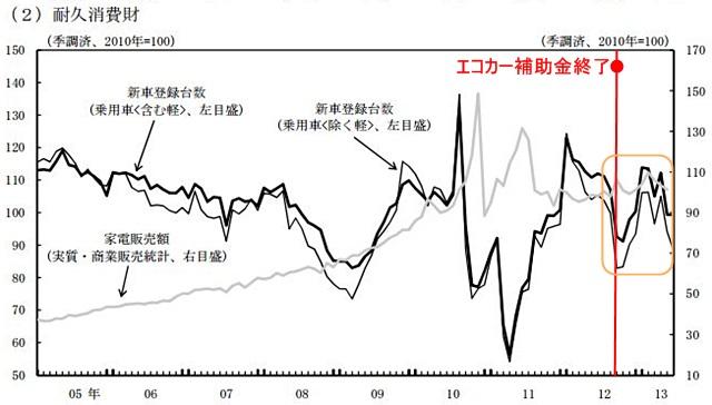 新車登録台数推移(出展 日本銀行)