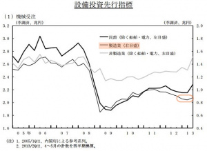 機械設備受注推移(出展 日本銀行)
