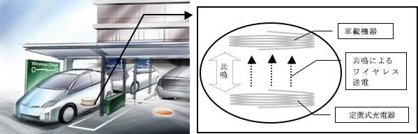 非接触充電のイメージ(出展 トヨタ自動車)