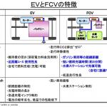 EV(電気自動車)とFCV(燃料電池車)、将来の本流はどっちだ? - TOYOTA_FCV