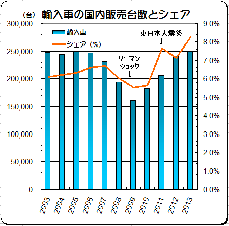 2003-2013