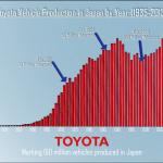 トヨタの国内生産累計1.5億台達成、もちろん最多は… ? - 140124_150mil_graph