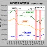 軽自動車にとって消費増税は逆に追い風に? - 1993-2013