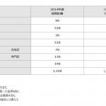 トヨタ、ベア2000円台回答と新卒採用への慎重姿勢から見えるもの - TOYOTA_2014