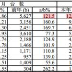 VWが「ゴルフ」販売好調で2月度の過去最高記録を更新! - 2014_01-02