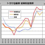 トヨタ、ベア2000円台回答と新卒採用への慎重姿勢から見えるもの - TOYOTA_2013