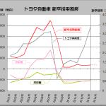 トヨタ、ベア2000円台回答と新卒採用への慎重姿勢から見えるもの - TOYOTA