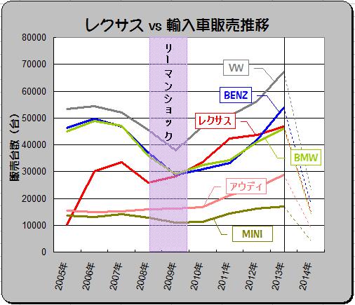 Lexus_2005-2014