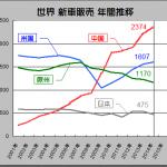トヨタが世界最大市場の中国を舞台に現地製HVで勝負! - 2001_2014