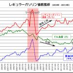 意外と知らない!? ガソリン価格は消費税+3%と環境税+0.25円でさらに複雑さもアップ! - 2004-2014