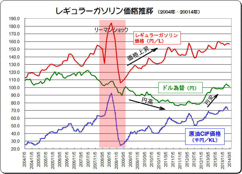 ガソリン 平均価格